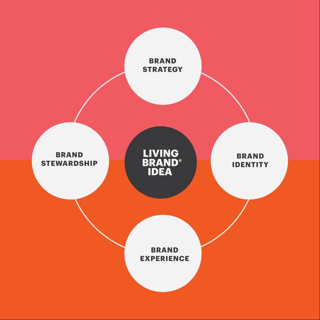 LIVING_BRAND_GRAPHICS_02